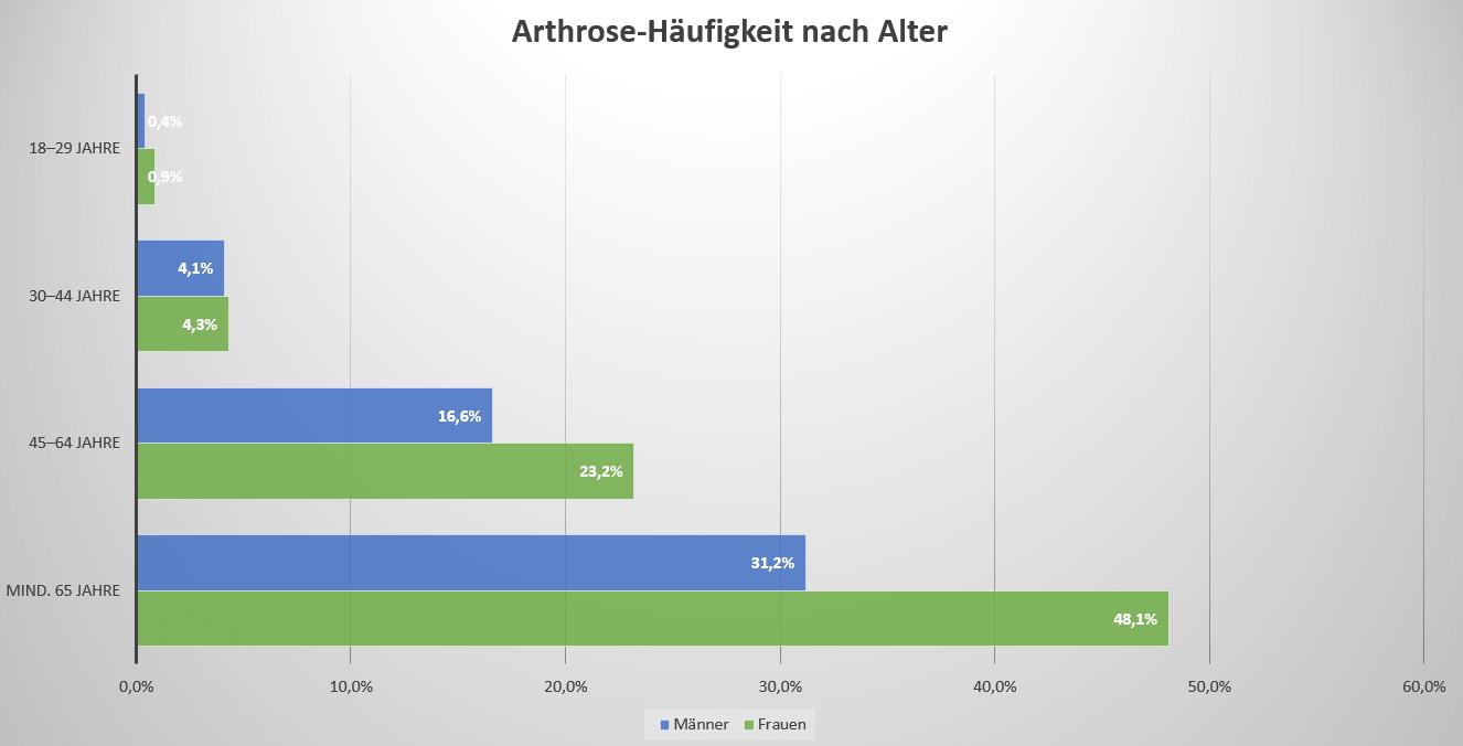 Arthrose-Häufigkeit nach Alter