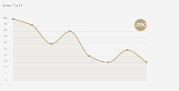 """Kurvendiagramm """"Schmerzskala"""" mit dem Zeitraum von 28 Tagen. Die Kurve stellt die Schmerzintensität in Prozent da und verläuft nach unten. Das Ergebnis ist eine Schmerzminderung von 70 Prozent."""