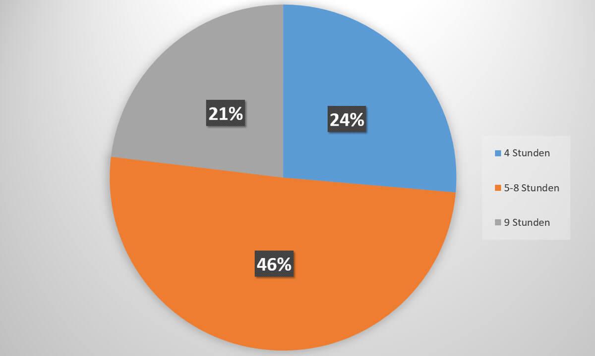 Diagramm: Wie viel Zeit verbringen Sie im Sitzen?