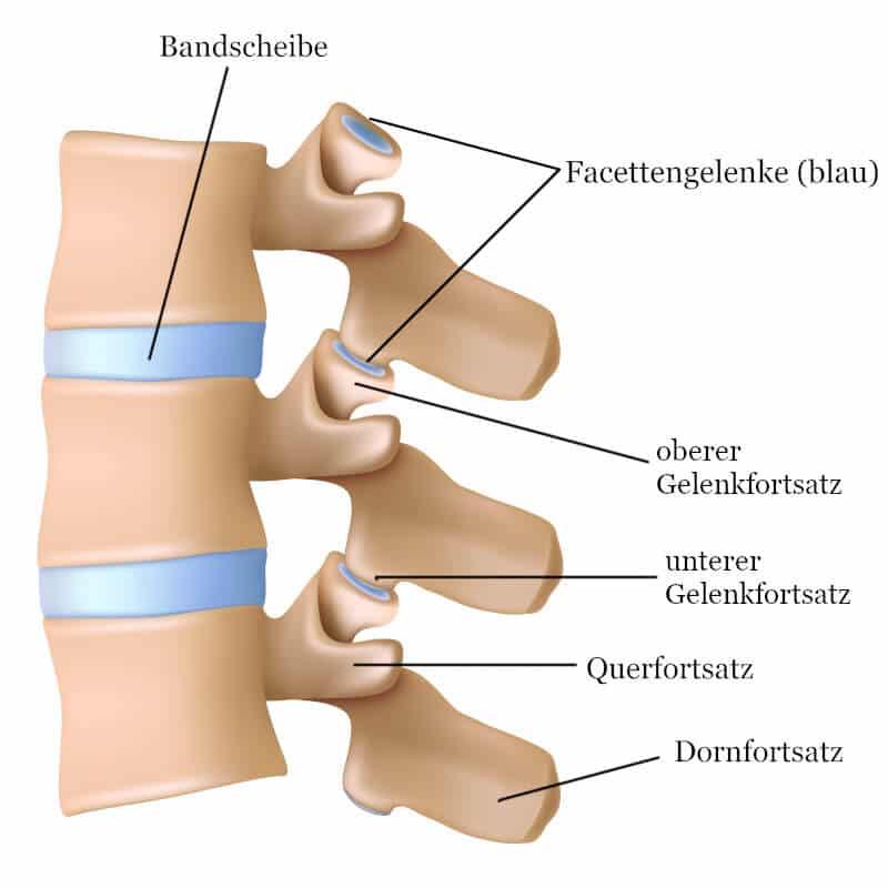 artrita genunchiului 1 și 2 grade